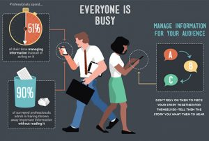 How Busy is Your-self?