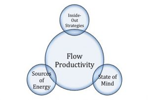 Apa itu Flow of Productivity?