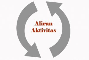 Aliran Aktivitas