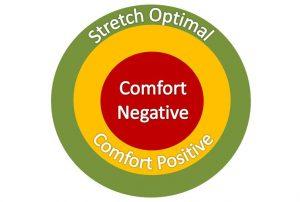 Comfort Zone dan Produktivitas Diri: Pengantar