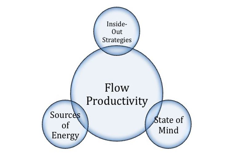 Apa itu Flow of Productivity?