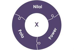 Dinamika Interupsi: Nilai x Pola x Power